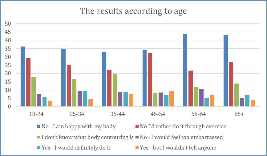 Cynosure Survey - men and body contouring age results